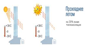 Описание: Низкоэмиссионные энергосберегающие стёкла