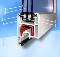 Описание: http://www.okna-lux.net/f/product/shema.jpg